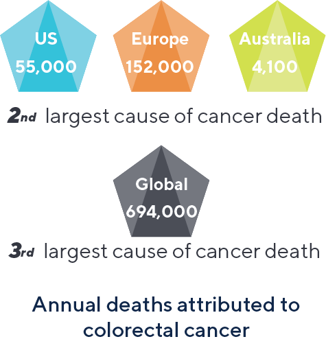 Annual deaths attributed to colorectal cancer: US: 55,000, Europe: 152,000, Australia: 4,100. 2nd largest cause of cancer death. Global 694,000. Third largest cause of cancer death.